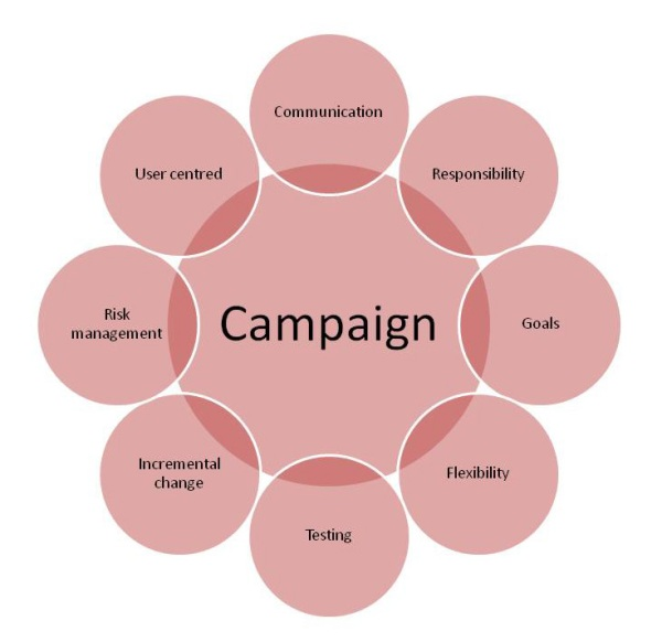 Proposed model for agile in communications campaigns