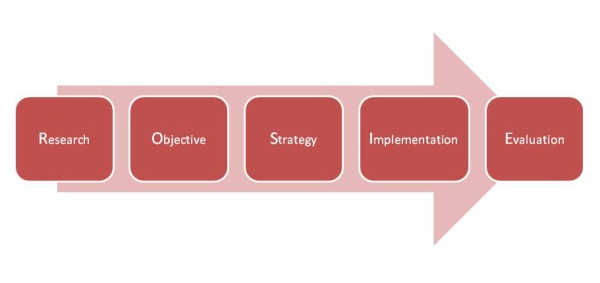 Diagram showing the ROSIE model of campaign planning