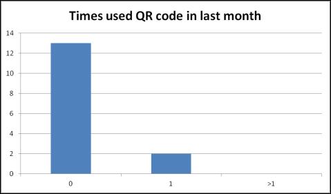 qr bar graph