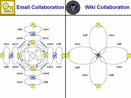 wiki_collaboration2